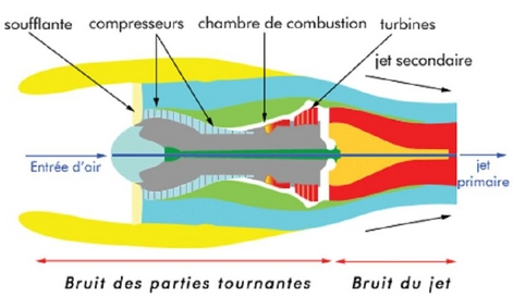 schéma origine du bruit dans un moteur d'avion