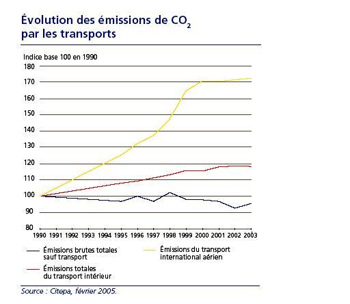 graphique Evolution-CO2-transports